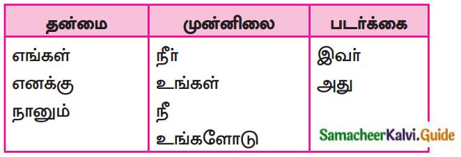 Samacheer Kalvi 7th Tamil Guide Chapter 5.5 ஒரெழுத்து ஒருமொழி, பகுபதம், பகாப்பதம் 8