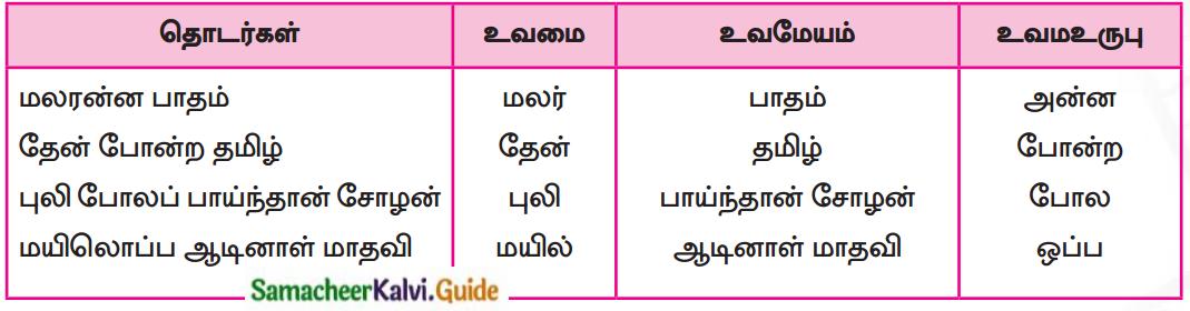 Samacheer Kalvi 7th Tamil Guide Chapter 7.5 அணி இலக்கணம் 1