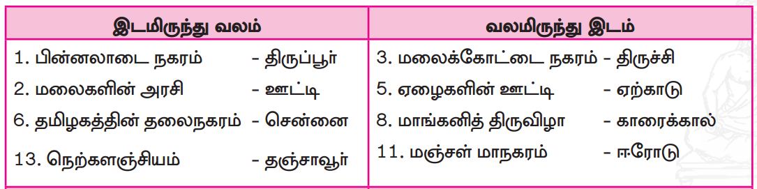 Samacheer Kalvi 7th Tamil Guide Chapter 7.5 அணி இலக்கணம் 5