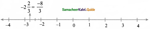 Samacheer Kalvi 8th Maths Book Answers Chapter 1 Numbers Ex 1.1 7