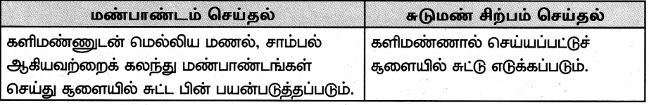 Samacheer Kalvi 8th Tamil Guide Chapter 5.3 நாட்டுப்புறக் கைவினைக் கலைகள் 2