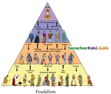 Samacheer Kalvi 9th Social Science Guide History Chapter 6 The Middle Ages