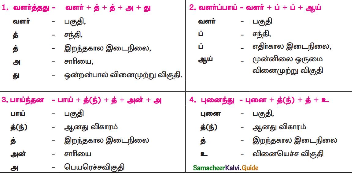 Samacheer Kalvi 9th Tamil Guide Chapter 1.2 தமிழோவியம் - 1