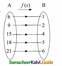 Samacheer Kalvi 10th Maths Guide Chapter 1 Relations and Functions Additional Questions 24