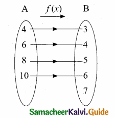 Samacheer Kalvi 10th Maths Guide Chapter 1 Relations and Functions Additional Questions 27