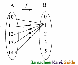 Samacheer Kalvi 10th Maths Guide Chapter 1 Relations and Functions Additional Questions 3