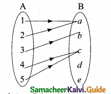 Samacheer Kalvi 10th Maths Guide Chapter 1 Relations and Functions Ex 1.3 6
