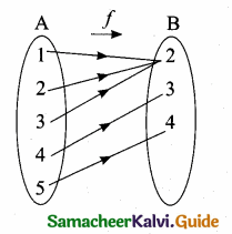 Samacheer Kalvi 10th Maths Guide Chapter 1 Relations and Functions Ex 1.4 11