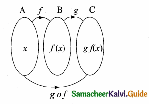 Samacheer Kalvi 10th Maths Guide Chapter 1 Relations and Functions Ex 1.4 20