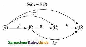 Samacheer Kalvi 10th Maths Guide Chapter 1 Relations and Functions Ex 1.4 21