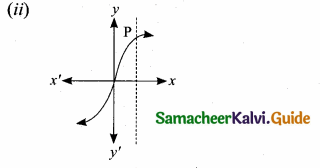 Samacheer Kalvi 10th Maths Guide Chapter 1 Relations and Functions Ex 1.4 6
