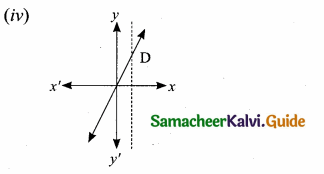 Samacheer Kalvi 10th Maths Guide Chapter 1 Relations and Functions Ex 1.4 8