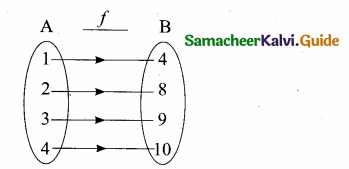 Samacheer Kalvi 10th Maths Guide Chapter 1 Relations and Functions Ex 1.6 2