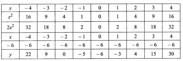 Samacheer Kalvi 10th Maths Guide Chapter 3 Algebra Additional Questions 832