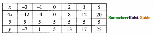 Samacheer Kalvi 10th Maths Guide Chapter 3 Algebra Additional Questions 85
