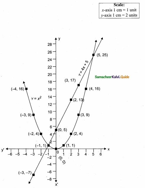 Samacheer Kalvi 10th Maths Guide Chapter 3 Algebra Additional Questions 86