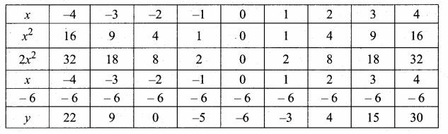 Samacheer Kalvi 10th Maths Guide Chapter 3 Algebra Ex 3.15 11