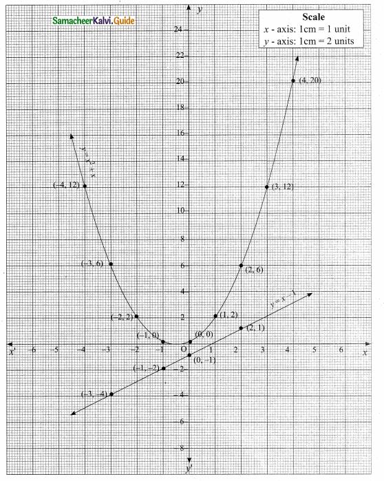 Samacheer Kalvi 10th Maths Guide Chapter 3 Algebra Ex 3.15 20