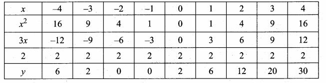 Samacheer Kalvi 10th Maths Guide Chapter 3 Algebra Ex 3.15 21