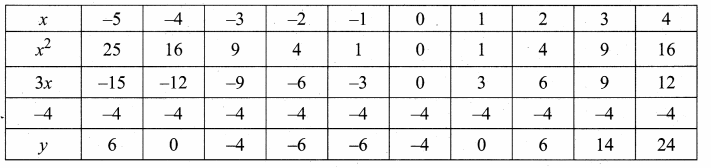 Samacheer Kalvi 10th Maths Guide Chapter 3 Algebra Ex 3.15 25