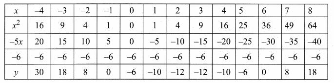 Samacheer Kalvi 10th Maths Guide Chapter 3 Algebra Ex 3.15 27