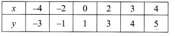 Samacheer Kalvi 10th Maths Guide Chapter 3 Algebra Ex 3.15 32