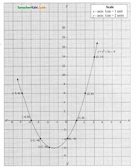 Samacheer Kalvi 10th Maths Guide Chapter 3 Algebra Ex 3.15 38