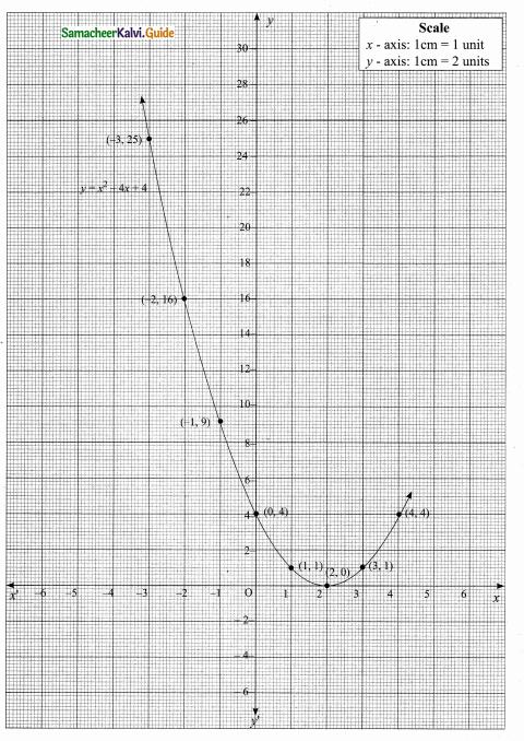 Samacheer Kalvi 10th Maths Guide Chapter 3 Algebra Ex 3.15 4
