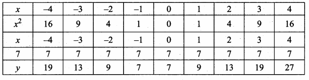 Samacheer Kalvi 10th Maths Guide Chapter 3 Algebra Ex 3.15 5