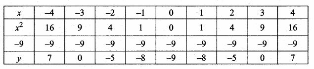 Samacheer Kalvi 10th Maths Guide Chapter 3 Algebra Ex 3.15 7