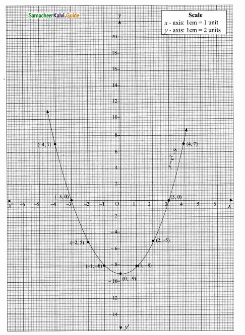 Samacheer Kalvi 10th Maths Guide Chapter 3 Algebra Ex 3.15 8