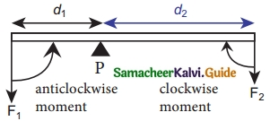 Samacheer Kalvi 10th Science Guide Chapter 1 Laws of Motion 21