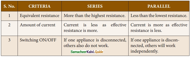 Samacheer Kalvi 10th Science Guide Chapter 4 Electricity 27