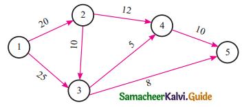 Samacheer Kalvi 11th Business Maths Guide Chapter 10 Operations Research Ex 10.3 Q1