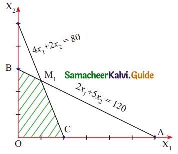 Samacheer Kalvi 11th Business Maths Guide Chapter 10 Operations Research Ex 10.3 Q7