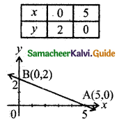 Samacheer Kalvi 11th Business Maths Guide Chapter 10 Operations Research Ex 10.3 Q8.1