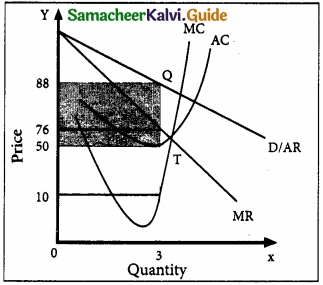 Samacheer Kalvi 11th Economics Guide Chapter 5 Market Structure and Pricing img 2