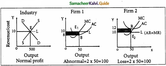 Samacheer Kalvi 11th Economics Guide Chapter 5 Market Structure and Pricing img 3