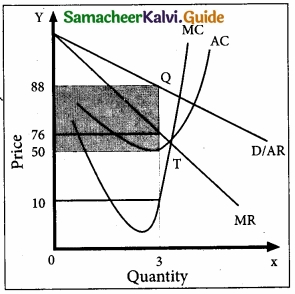 Samacheer Kalvi 11th Economics Guide Chapter 5 Market Structure and Pricing img 4
