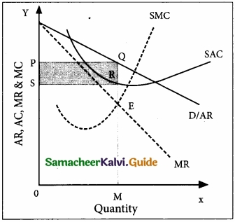 Samacheer Kalvi 11th Economics Guide Chapter 5 Market Structure and Pricing img 5