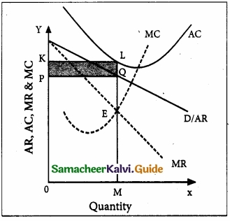 Samacheer Kalvi 11th Economics Guide Chapter 5 Market Structure and Pricing img 6