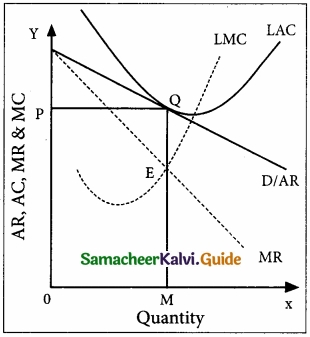 Samacheer Kalvi 11th Economics Guide Chapter 5 Market Structure and Pricing img 7