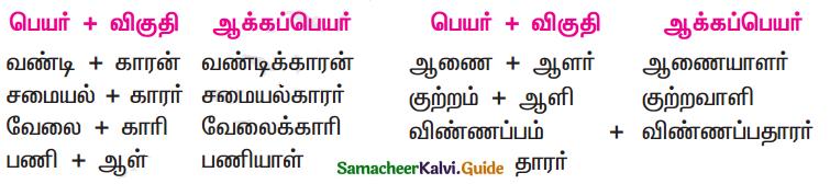 Samacheer Kalvi 11th Tamil Guide Chapter 7.5 ஆக்கப்பெயர்கள் - 1