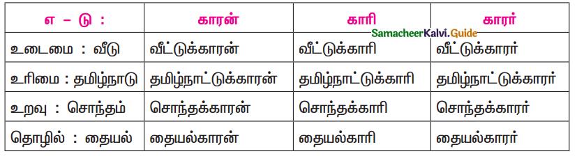 Samacheer Kalvi 11th Tamil Guide Chapter 7.5 ஆக்கப்பெயர்கள் - 2