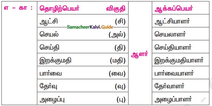 Samacheer Kalvi 11th Tamil Guide Chapter 7.5 ஆக்கப்பெயர்கள் - 3