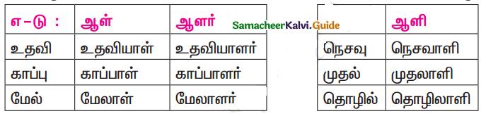 Samacheer Kalvi 11th Tamil Guide Chapter 7.5 ஆக்கப்பெயர்கள் - 4