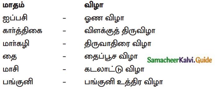 Samacheer Kalvi 12th Tamil Guide Chapter 5.3 தேவாரம் 2