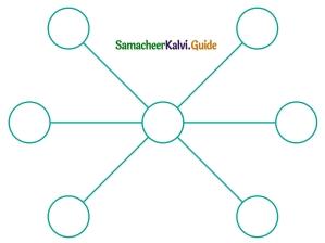 Samacheer Kalvi 6th Maths Guide Term 1 Chapter 6 Information Processing Ex 6.2 6