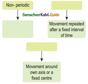 Samacheer Kalvi 6th Science Guide Term 1 Chapter 2 Force and Motion 4