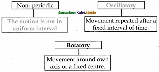 Samacheer Kalvi 6th Science Guide Term 1 Chapter 2 Force and Motion 5